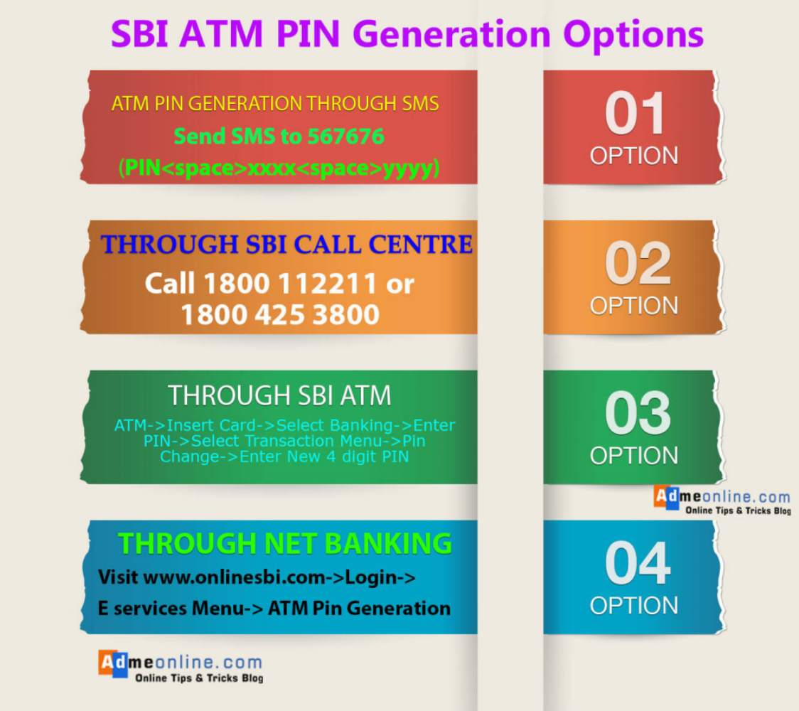 How to Generate SBI ATM Debit Card Pin by SMS, ATM, Call Center, Online |  SBI ATM Pin Generation (2019)